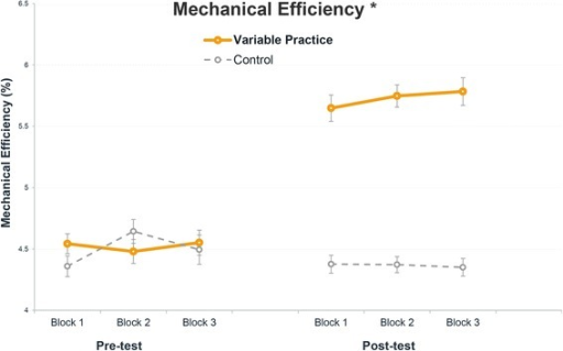 Change in mechanical efficiency between the pre- and post-test in the variable practice (N = 11) and the control group (N = 12). Mean and standard error of original data are provided per practice block. (*) Significant (p < 0.05) effect of time × group determined by the multilevel regression modeling
