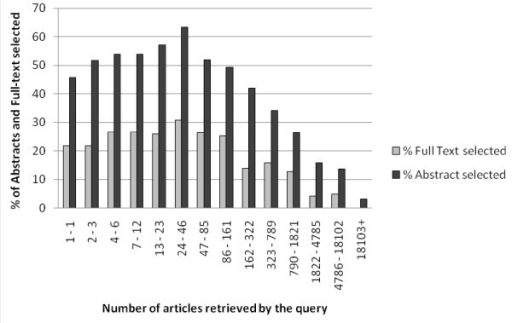 Percentage of queries leading to abstract or full-text reading in relation the number of articles retrieved by a query. Selection of 2521 queries that yielded one or more articles.