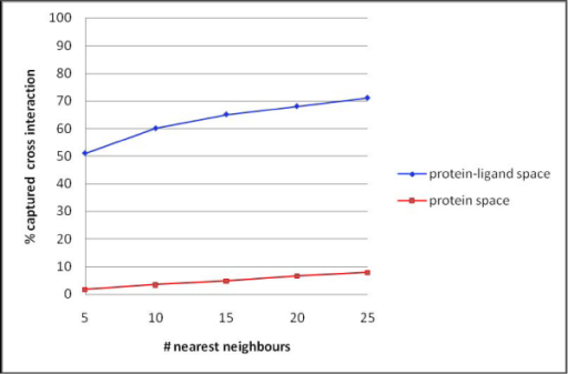 DrugBank cross-interaction study. The percentage captured cross interactions is plotted against the number of checked neighbours. The blue data series was computed from the protein-ligand PCA model and the red series was computed from the protein PCA model.