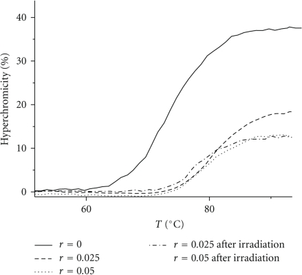 Thermal denaturation curves of C.T.-DNA in the presence of the complex ReOCl3pq before and after irradiation at increasing molar ratios r, pH = 7.0.