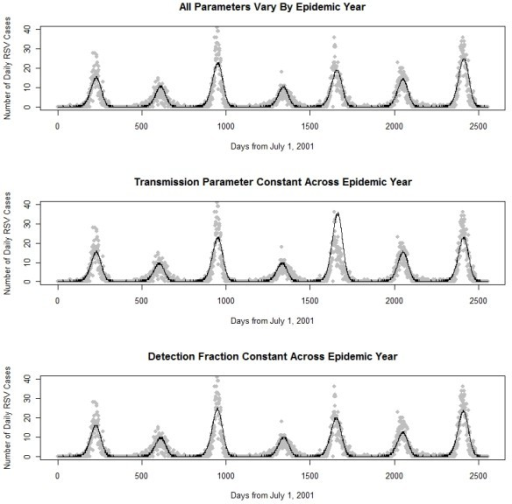 Observed RSV cases and model predicted epidemic curves. Observed RSV cases (grey dots) collected by Primary Children's Medical Center in Salt Lake City from July 2001 through June 2008, plotted for each season along with fitted SEIDR models.