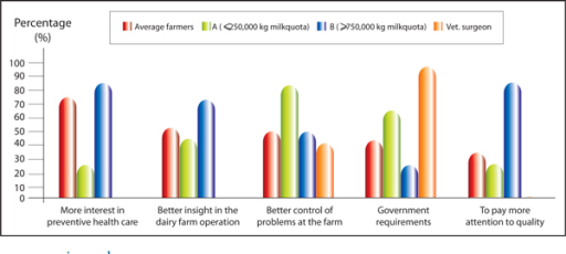 Reasons for expansion of the herd health and production management service(responses of farmers and their veterinary surgeons in %).