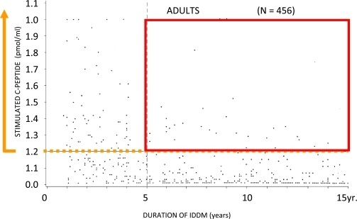 Effects of duration of type 1 diabetes on residual β-cell function: observations during eligibility testing for the DCCT. Stimulated C-peptide as a function of type 1 diabetes duration. Eleven percent of adults with a disease duration of greater than 5 years had a stimulated C-peptide of greater than 0.02 pmol/mL (those meeting this standard are noted in the red box; those with stimulated C-peptide above this range regardless of disease duration are noted with a gold line). Adapted from the DCCT Research Group. J Clin Endocrinol Metab 1987;65:30–36.