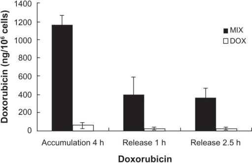 Intracellular doxorubicin in A549 cells.Notes: Doxorubicin uptake into A549 tumor cells after incubation with composite doxorubicin-loaded micelles or free doxorubicin for 4 hours, then compounds removed for one hour and 2.5 hours. Accumulation 4 hours: A549 cells incubated in composite doxorubicin-loaded micelles or free doxorubicin for 4 hours; release one hour. A549 cells incubated in composite doxorubicin-loaded micelles or free DOX for 4 hours, then compounds removed for one hour; release 2.5 hours, A549 cells incubated in composite doxorubicin-loaded micelles or free doxorubicin for 4 hours, then compounds removed for 2.5 hours.Abbreviations: DOX, free doxorubicin; MIX, composite doxorubicin-loaded micelles.
