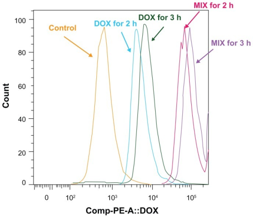 Flow cytometric histograms of A549 spheroid cells incubated with composite doxorubicin-loaded micelles or free doxorubicin with the same doxorubicin densities for 2 hours and 3 hours. DOX for 2 hours, multicellular spheroids incubated in free doxorubicin for 2 hours; DOX for 3 hours, multicellular spheroids incubated in free doxorubicin for 3 hours; MIX for 2 hours, multicellular spheroids incubated in MIX for 2 hours; MIX for 3 hours, multicellular spheroids incubated in MIX for 3 hours.Abbreviations: DOX, free doxorubicin; MIX, composite doxorubicin-loaded micelles.