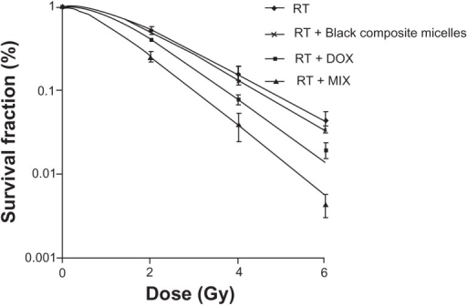 Cell survival curves after treatments with radiation alone or combined with 2.5 μg/mL blank composite micelles (radiation alone + blank composite micelles) or doxorubicin (radiation alone + doxorubicin) or doxorubicin-loaded composite micelle (radiation alone + MIX, P < 0.05 for radiation alone + MIX versus radiation alone).Abbreviations: DOX, free doxorubicin; MIX, composite doxorubicin-loaded micelles; RT, radiation alone; Gy, gray.