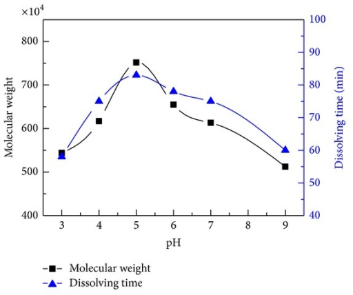 the effects of molecular weight in Learn about the potential side effects of dextran, high molecular weight includes common and rare side effects information for consumers and healthcare professionals.