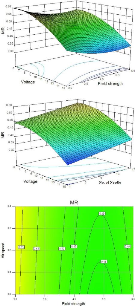 Response surface for the moisture ratio (MR) as a function of (A) applied voltage and field strength and (B) applied voltage and number of discharge needle and (C) contour plot for the MR as a function of air velocity and field strength.