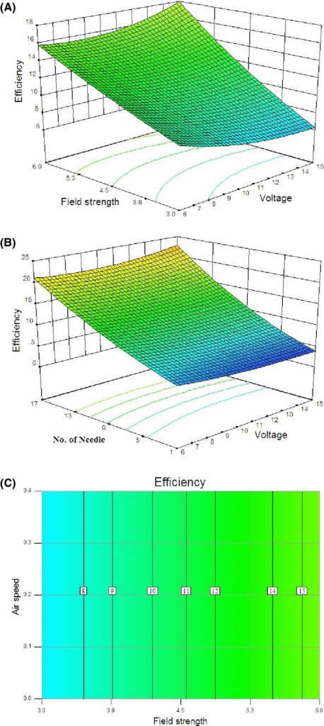 Response surface for the efficiency as a function of (A) applied voltage and field strength and (B) applied voltage and number of discharge needle and (C) contour plot for the efficiency as a function of air velocity and field strength.