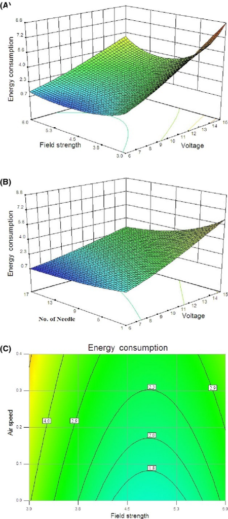 Response surface for the energy consumption as a function of (A) applied voltage and field strength and (B) applied voltage and number of discharge needle and (C) contour plot for the energy consumption as a function of air velocity and field strength.