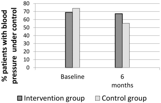 Percentages of intervention and control patients with controlled blood pressure.