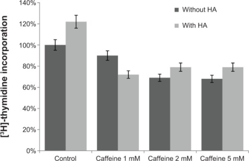 DNA biosynthesis measured as [3H]-thymidine incorporation into DNA in human skin fibroblasts (control) incubated for 24 hours with different concentrations of caffeine and hyaluronic acid (HA).Note: Error bars represent ± standard deviation; n=3.