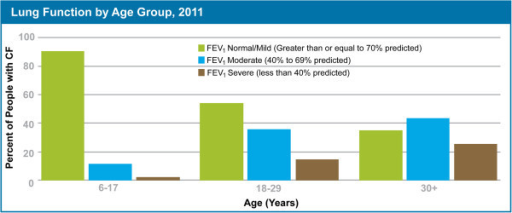 Percent of people with cystic fibrosis by age with normal/mild forced expiratory volume in one second (FEV1), moderate FEV1and severe FEV1. The majority of children have FEV1 values in the normal to mild range, indicating mild disease and mild airway obstruction. Adults age 18–29 and 30+ have FEV1 values in the moderate to severe range, indicating severe disease and increased airway obstruction (downloaded from Cystic Fibrosis Foundation website at http://www.cff.org/UploadedFiles/Research/ClinicalResearch/2011-Patient-Registry.pdf).