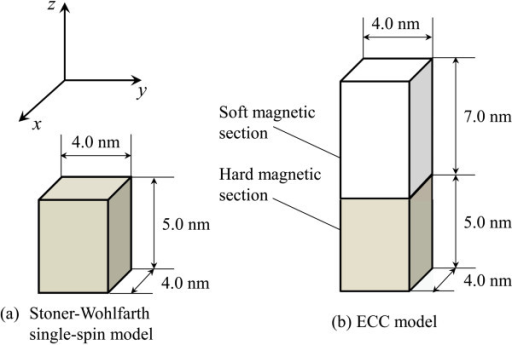 Schematic images of the calculation model (a) Stoner-Wohlfarth grain and (b) ECC grain.
