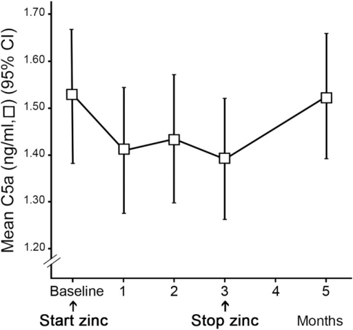 C5a concentration throughout the study period.The C5a levels decreased significantly during the three months of zinc supplementation and returned to baseline level within 2 months after the cessation of zinc supplementation.
