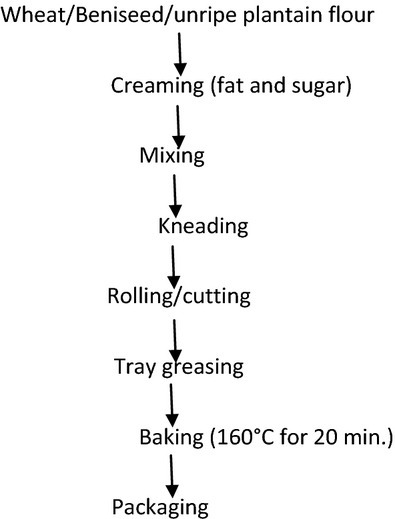 Flow Chart For Production Process Of Wheat Beniseed U Open I