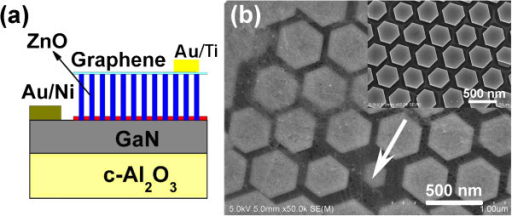 Schematic structure of the LEDs and SEM image of the ZnO nanorod array. (a) Schematic structure of the ZnO nanorod array/p-GaN LEDs with graphene as the current spreading layer. (b) Top view SEM image of the ordered ZnO nanorods with and without (inset) graphene.