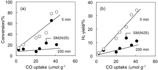 Relationship between the amount of surface Ni (CO uptake measured by CO chemisorption) and either total conversion (a) or H2 yield (b) after the reaction time of 5 min (○) and 200 min (●).