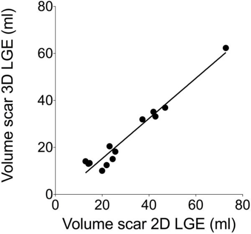 Correlation of volume of scar determined by 2D and 3D late gadolinium enhancement