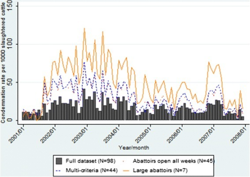 Comparison of pneumonic lung condemnation rates in heifers for sentinel site selection approaches and full dataset 2001–2007.