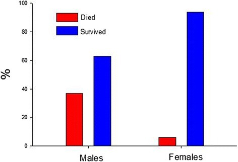 Percentage mortality due to sustained ventricular tachycardia/ventricular fibrillation in male and female rats. Mortality was higher in males (37%) compared to females (6%). As per Table 1, mortality was substantially greater in males (p = 0.033) by Fisher's Exact test.