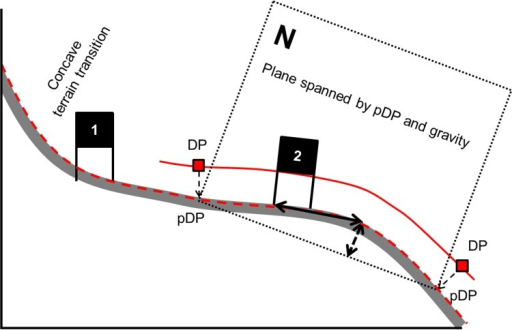 Illustration of terrain transition apex determination and the distance calculation between terrain transition apex and gate.The skier trajectory is shown in red with the deflection points of the trajectory (DP). The DPs were projected (pDP) normal onto the DTM (profile in dark grey) as well as the skier trajectory. The two pDPs and gravity span a plane. The terrain transition apex is where the arrows meet. The arrow with the dashed line represents the maximal distance to the vector between the pDPs. The solid arrow indicates the distance between the terrain apex and the gate (DTTG).