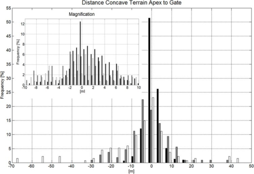 Histogram showing the distance distribution between concave terrain transition (compression) apex and gate positions for GS (black), SG (gray) and DH (white).A magnification of the histogram for the range from −10 to 10m with a higher resolution is shown in the upper left corner of the graph. A negative distance indicates that the gate is set ahead of the terrain transition apex, seen from the skier's skiing direction.
