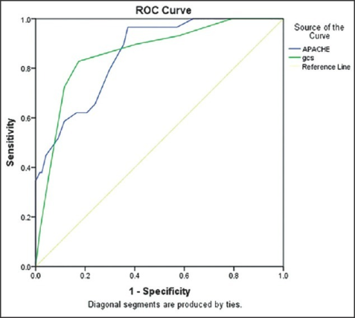 Receiver operator characteristic curves for acute physiology and chronic health evaluation (APACHE) II and Glasgow Coma Score (GCS) score. The area under curve is 0.857 for APACHE II and 0.861 for GCS score