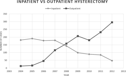 Increasing rate of outpatient laparoscopic hysterectomy compared to declining inpatient laparoscopic hysterectomy by year at Newton-Wellesley Hospital.