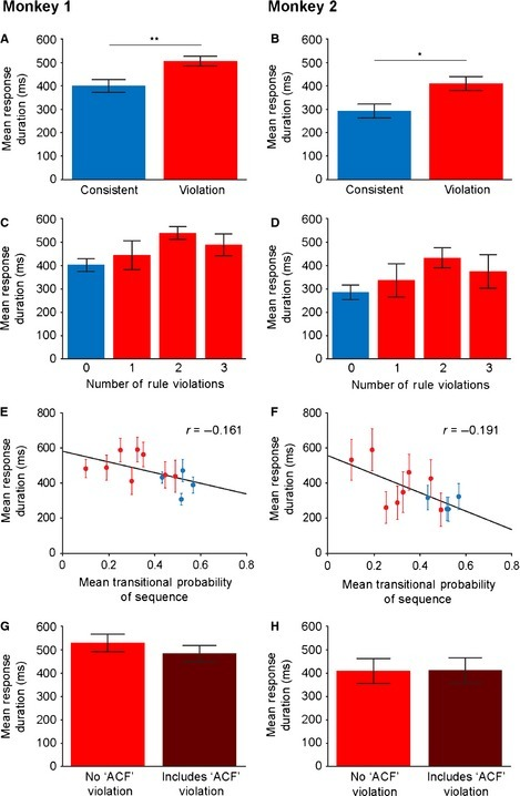 Monkey experiment results. (A and B) Mean (and standard error of the mean, SEM) looking response duration towards the presenting audio speaker to consistent and violation testing sequences in both macaques. (C and D) Mean (± SEM) response duration, separated based on the number of rule violations in the consistent (blue) or violation (red) sequences. (E and F) Mean (± SEM) response duration plotted against the mean transitional probability (TP) of each consistent (blue) and violation (red) sequence. (G and H) Mean (± SEM) response duration to violation sequences that only contained local violations but not the long‐distance, non‐adjacent 'ACF' relationship (red). This is contrasted to sequences that violate the long‐distance 'ACF' association in addition to matched local violations (dark red). *P < 0.05, **P < 0.01.