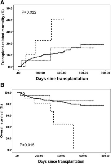 Transplant-related mortality (a) and overall survival (b). All patients were classified into three groups, group A includes cases with DSA negative and those with a DSA MFI <2000 (n = 316, solid line), group B includes cases with 2000 ≤ MFI < 10,000 (n = 19, dotted line), and group C includes those with a MFI ≥10,000 (n = 10, dashed line)
