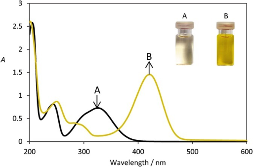 Absorption (A) spectra of 8 a (0.1 mm, 298 K) in a mixture of CH3CN/phosphate buffer (Na2HPO4/NaH2PO4, 7.5 mm, pH 7.6) (19:1, v/v) without (spectrum A) and with (spectrum B) NaCN (10 equiv).