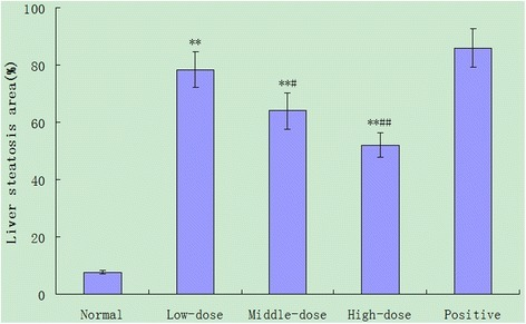Scores of hepatic steatosis of rat livers. The scores were determined, according to the the percentage of hepatocytes containing lipid droplets. Data are expressed as mean ± SD of each group (n = 20 per group) and determined by a pathologist in a blinded fashion. *P < 0.05, **P < 0.01, compared to normal control group, # P < 0.05, ## P < 0.01, compared to positive control group