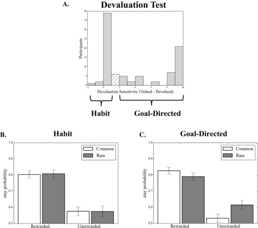 Experiment 1: Model-based learning and habit formation. (A) Histogram displaying devaluation sensitivity in the entire sample in Experiment 1. Devaluation sensitivity is defined as the difference between the numbers of valued and devalued responses performed in the test stage, with larger numbers indicating greater sensitivity to devaluation. To illustrate the relationship between model-based learning and habit formation, a median split divides the sample into (B) habit (devaluation sensitivity < 1) and (C) goal-directed (devaluation sensitivity > 1) groups. Those who displayed habits at test showed a marked absence of the signature of model-based learning, p < .003
