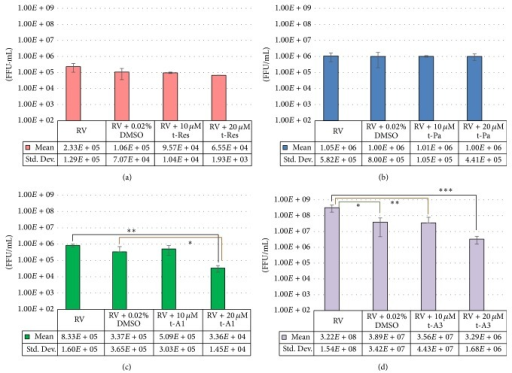 Quantification of progeny RV via focus forming units/mL (FFU/mL) at 24 hours postinfection. HT29.8 cells were infected with RV, with RV containing 0.02% DMSO, or 10 μM/20 μM of (a) resveratrol (t-Res). (b) Piceatannol (t-Pa). (c) Arachidin-1 (t-A1) ∗p = 0.02 and ∗∗p = 0.001 and (d) arachidin-3 (t-A3) ∗p = 0.04, ∗∗p = 0.04, and ∗∗∗p = 0.02.
