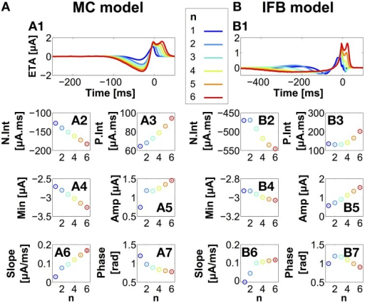 Stimulus features associated with bursts containing n spikes. Event-triggered averages for the MC (A1) and IFB (B1) models, for different n-values (see color key at top center). Time = 0 ms marks the first spike in the burst. The values of several stimulus features are averaged and plotted as a function of n(A2–A7, B2–B7), including pre-onset hyperpolarizing stimulus charge (N.int) (2), post-onset depolarizing stimulus charge (P.int) (3), stimulus minimum prior to onset (4), stimulus amplitude (5), slope (6), and stimulus phase (7). Amplitude, slope and phase are all calculated at burst onset. Error bars represent ±1SE of the mean. Mean phase and the corresponding error bars are calculated with circular statistics.