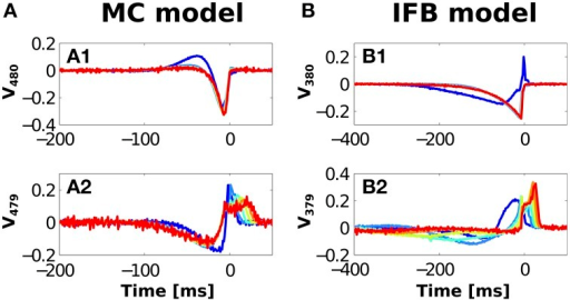 Most relevant vectors obtained by covariance analysis, for the MC (A) and the IFB (B) models and different n-values (see color code in Figure 3). Vectors with smallest variance [V480 for the MC (A1) and V380 for the IFB (B1)] and second smallest variance [V479 for the MC (A2) and V379 for the IFB model (B2)].