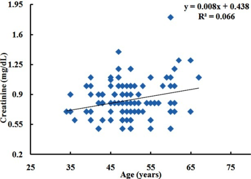 Correlation of creatinine (mg/dL) age (years) in IGT subjects.