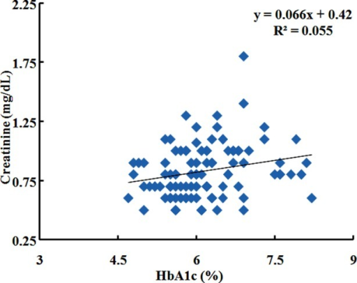 Correlation of Creatinine (mg/dL) with HbA1c % in IGT subjects.