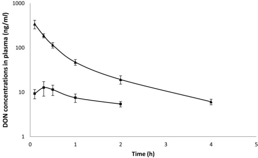 Mean values (± SD) of deoxynivalenol concentrations in plasma broiler chickens at adosage of 1 mg/kg BW; (▲) intravenous administration, (■) oral administration (n=5).