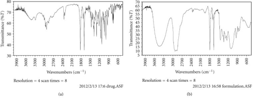 FTIR spectra of olmesartan medoxomil and formulation.
