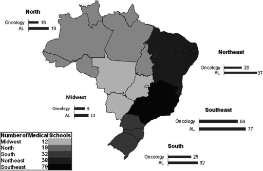 Distribution of medical schools (MS), academic leagues (AL) and oncology academic leagues (Oncology), for regions, in Brazil
