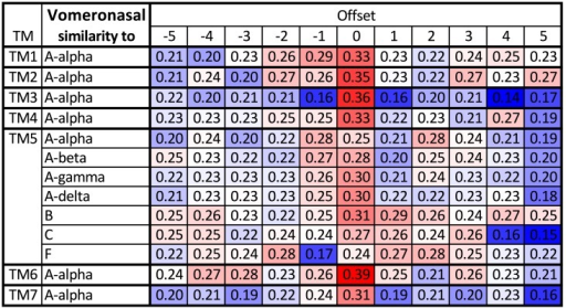 Testing the robustness of the alignment of the Vomeronasal receptors with the other groups.The table shows similarity between TMs averaged over all pairs of sequences formed from the two groups (red denotes high similarity, blue low similarity). For most TMs the optimal choices agree with the optimal alignment to Aα (full table in S5 Fig); all combinations are shown only for TM5. The same table but using the GPCRtm substitution matrix [74] instead of BLOSUM62 is shown in S7 Fig. GPCRtm was developed in particular for GPCR proteins, but in this case both matrices result in the same alignment.
