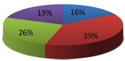 Representation of semitendinous fascia/muscle sectioned by PHL. The pie chart shows the percentage of patients within each group. The key shows the percentage muscle sectioned for each group.