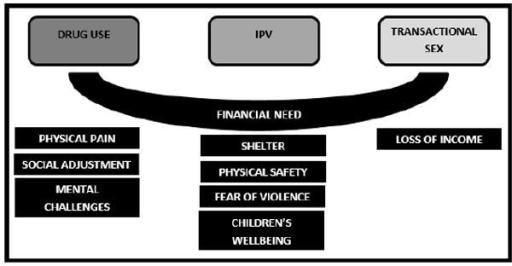 Barriers for leaving a violent relationship, terminating drug use, andtransactional sex