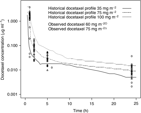 Observed and historical docetaxel concentration time profiles. Graph showing concentration time profiles of docetaxel for patients in this study (at 60 and 75 mg m−2) compared to historical controls (at 35, 75 and 100 mg m−2).