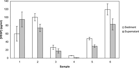 Average VEGF concentration (n= 3) in sediment and supernatant for six healthy volunteers. (Error bars) standard errors.
