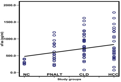 Scatter diagram representing the distribution values of sFas in the different study groups. NC: normal controls; PNALT: Chronic hepatitis C with persistent normal alanine aminotrasferase; CLD: Chronic liver disease; HCC: hepatocellular carcinoma.