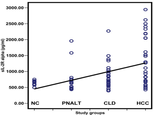 Scatter diagram representing the distribution values of sIL-2Rα in the different study groups. NC: normal controls; PNALT: Chronic hepatitis C with persistent normal alanine aminotrasferase; CLD: Chronic liver disease; HCC: hepatocellular carcinoma.
