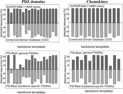 Designed sequences detected as PDZ domains or chemokines by SUPERFAMILY, CDD, and PSI-BLAST.Each column corresponds to one of the backbone templates. For each template, results are shown for the 8,000 lowest-energy sequences.
